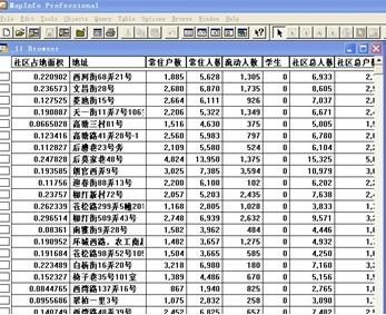 必威体育betway888零市场调查公司商圈调查项目--人口报告